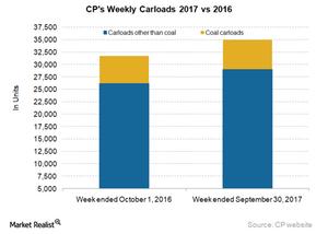 uploads/2017/10/CP-Carloads-1.png