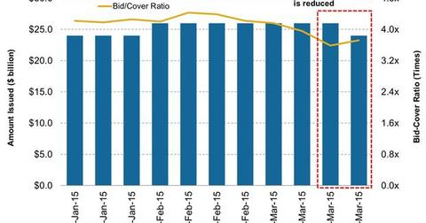 uploads/2015/04/6-Month-Treasury-Bill-Issuance-versus-Bid-Cover-Ratio1.jpg