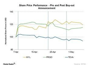 uploads///Three share prices