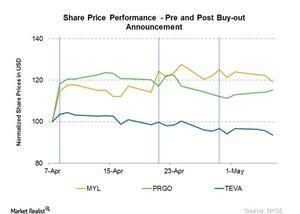 uploads/2015/05/Three-share-prices1.jpg