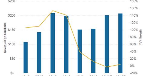 uploads/2016/11/Revenues.png