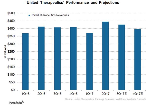 uploads///United therapeutics revenues