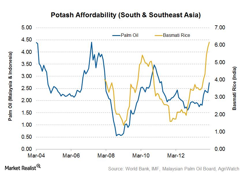uploads///Potash Affordability South and Southeast Asia