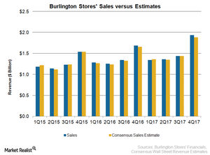 uploads/2018/03/BURL-Sales-1.png
