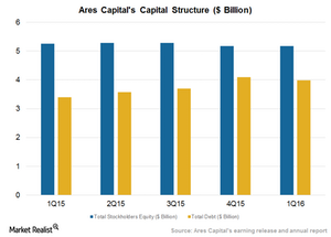 uploads/2016/05/Capital-Structure21.png