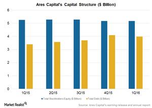 uploads///Capital Structure