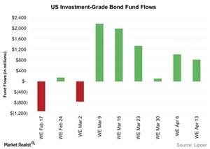 uploads/2016/04/US-Investment-Grade-Bond-Fund-Flows-2016-04-191.jpg