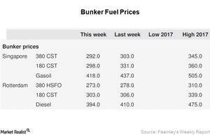 uploads/2017/06/Week-25_Bunker-Fuel-1.jpg
