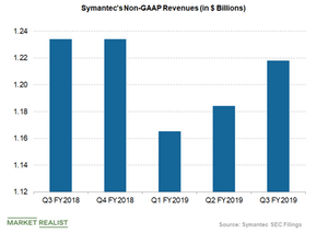 uploads/2019/02/symantec-revenues-1.png