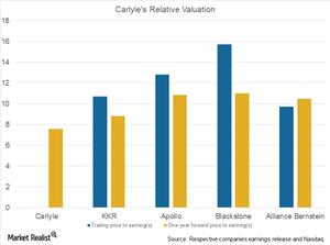 uploads///CG relative valuation