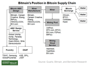 uploads/2018/05/A3_Semiconductors_AMD_Bitmain-in-Bitcoin-supply-chain-1.png