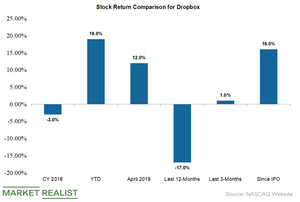 uploads///dropbox share returns