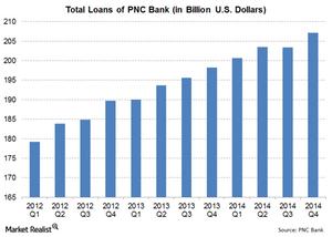 uploads/2015/02/3-Total-Loans1.png