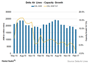 uploads///Delta Airlines capacity growth
