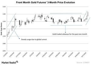 uploads///Front Month Gold Futures  Month Price Evolution