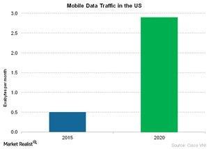 uploads/2016/05/Telecom-Mobile-Data-Traffic-in-the-US1.jpg