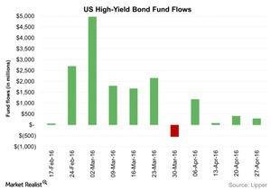 uploads/2016/05/US-High-Yield-Bond-Fund-Flows-2016-05-041.jpg