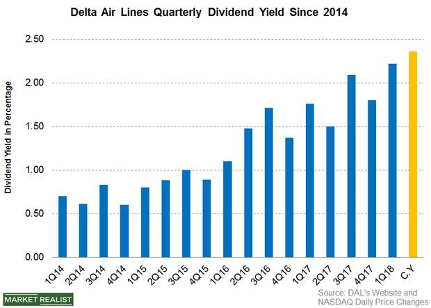 uploads///Part  Dividend Yield Q