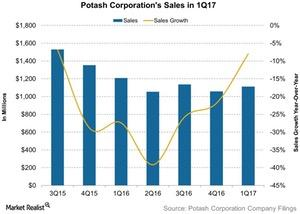 uploads/2017/04/Potash-Corporations-Sales-in-1Q17-2017-04-27-1.jpg