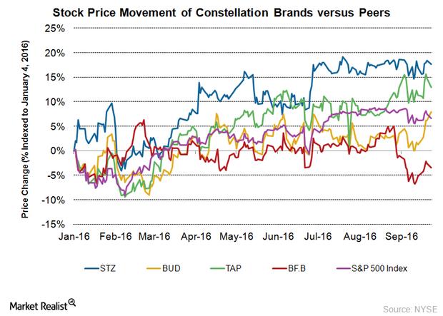 uploads///STZ stock price movement