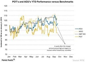 uploads/2016/09/POTs-and-AGUs-YTD-Performance-versus-Benchmarks-2016-09-21-1.jpg