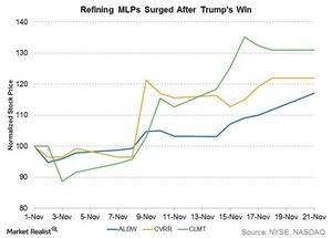 uploads///refining mlps surged after trump win