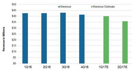uploads/2017/06/DLNG_Revenue.jpg