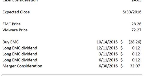uploads/2015/10/EMC-DELL-Spread2.png