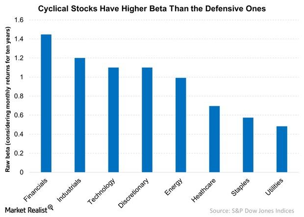 uploads///Cyclical Stocks Have Higher Beta Than the Defensive Ones