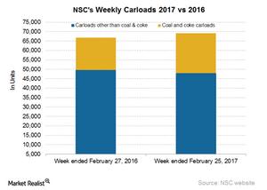 uploads/2017/03/NSC-Carloads-1.png