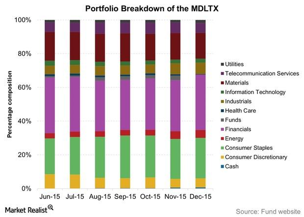 uploads///Portfolio Breakdown of the MDLTX