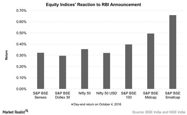 uploads///Equity Indices Reaction to RBI Announcement