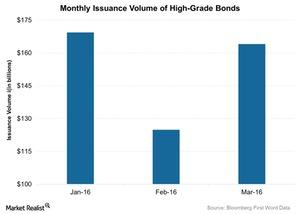 uploads/2016/04/Monthly-Issuance-Volume-of-High-Grade-Bonds-2016-04-111.jpg