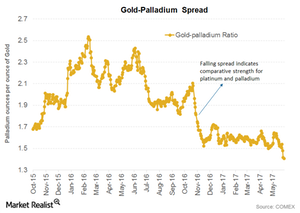 uploads/2017/07/gold-palladium-spread-1-1-1-1-1-1-1-1-1-1.png