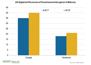 uploads/2018/08/US-digital-ad-revenues-of-facebook-and-google-1.png