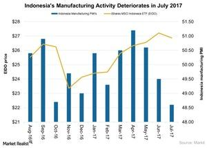 uploads///Indonesias Manufacturing Activity Deteriorates in July