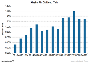 uploads///Alaska dividend yield