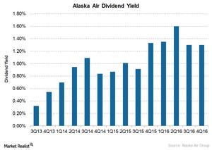 uploads/2017/04/Alaska-dividend-yield-1.png