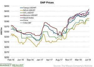 uploads/2018/07/DAP-Prices-2018-07-14-1.jpg
