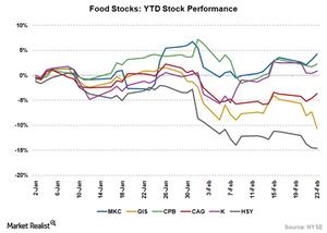 uploads/2018/02/Food-Stocks-1.png