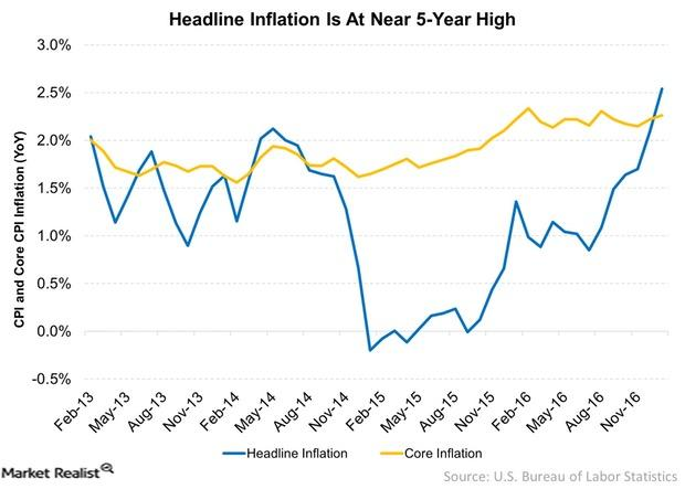 uploads///Headline Inflation Is At Near  Year High