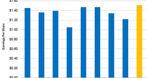 uploads/2017/05/IFF-earnings.png
