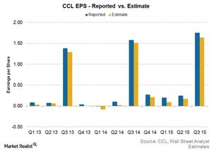 uploads/2015/12/Consesus-vs-estimate1.png
