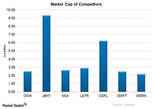 uploads/2015/01/LSTR-Market-Cap1.png