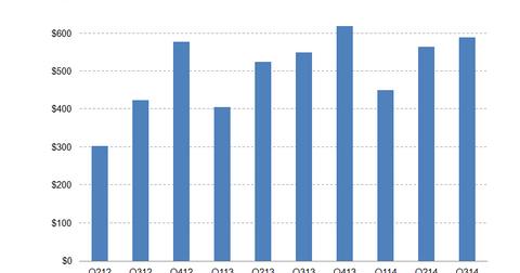 uploads/2014/09/KB-Home-Revenue.png