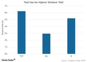 uploads/2017/05/Div-yields-1.jpg