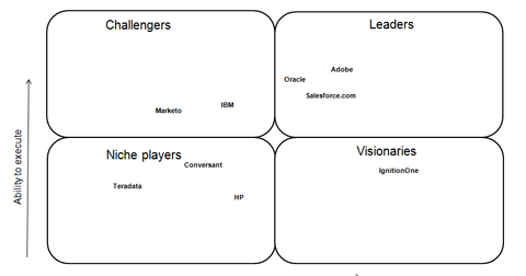 uploads/2015/01/gartner-magic-quadrant11.png