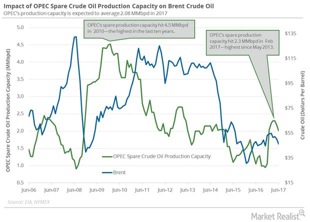 uploads///OPEC spare propduction capacity