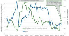 uploads///OPEC spare propduction capacity