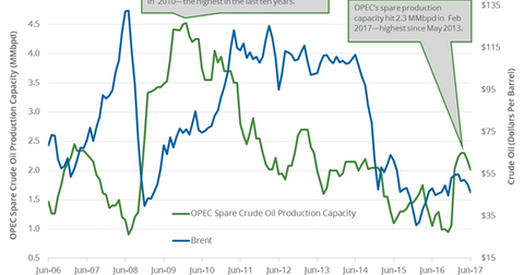 uploads/2017/07/OPEC-spare-propduction-capacity-1.png